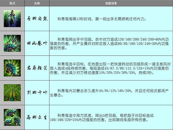 图2(秋青鸾主要招式).jpg